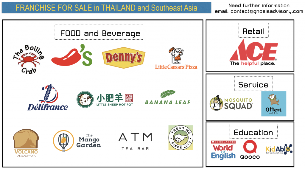 Franchise for Sale in Asia